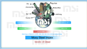 Stainless Steel Products- Moxy Steel  Impex